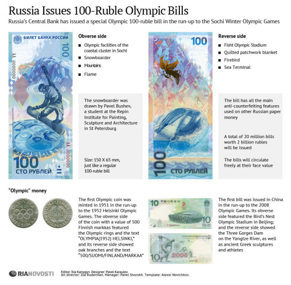#Sochi2014Infographic