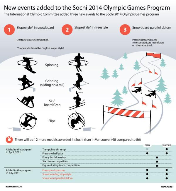 #Sochi2014NewEventsInfographic
