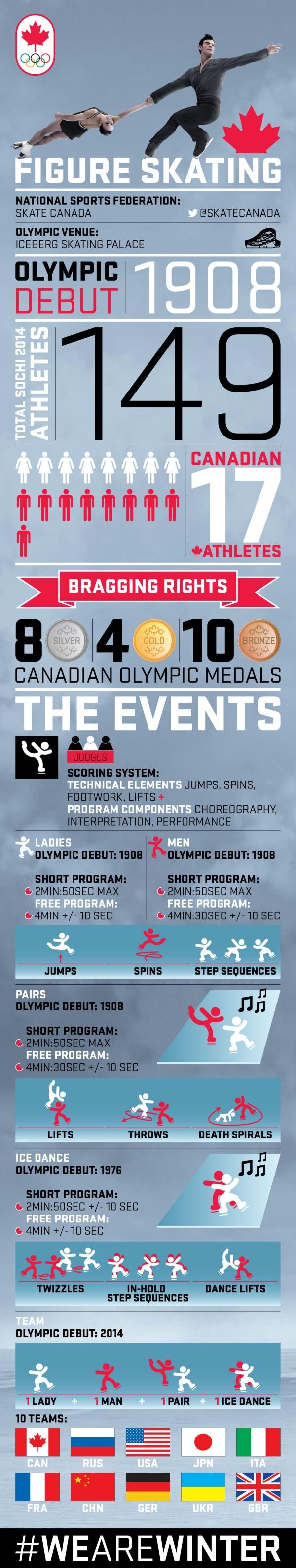 SochiWinterOlympicsCanadianFigureSkatingInfographic