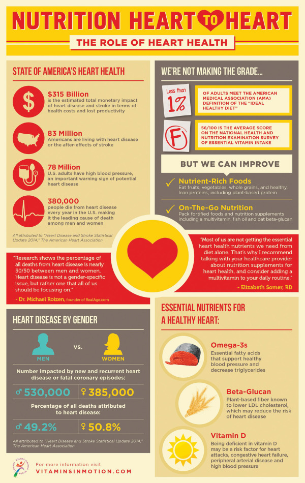 Nutrition Heart To Heart Infographic