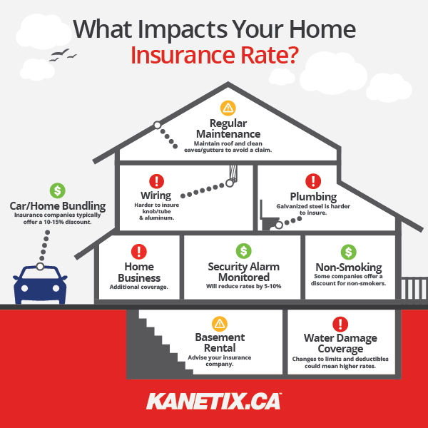 Kanetix.ca Online Insurance Comparison