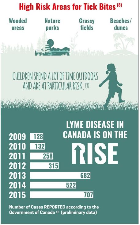 Lyme Disease Risk In Canada
